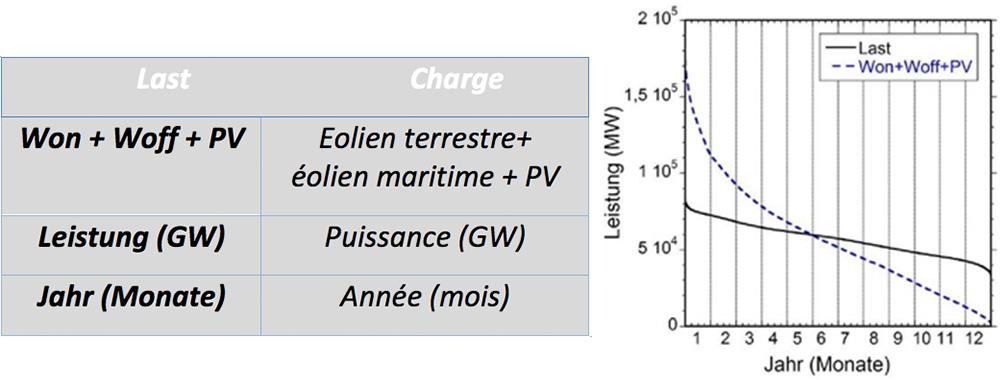 Fig. 3 : Monotone de charge (en noir) et monotone de puissance des EnR (pointillé en bleu) dans le cas d'un approvisionnement à 100 % d'EnR.