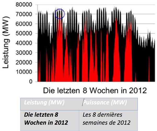 Fig. 4 : Les valeurs de courbe de charge (en noir) et la puissance apportée par le système d'appoint (en rouge) pendant les 8 dernières semaines de 2012 (6/11.-31/12). Le cercle indique la performance de pointe du système d'appoint pendant cette période.