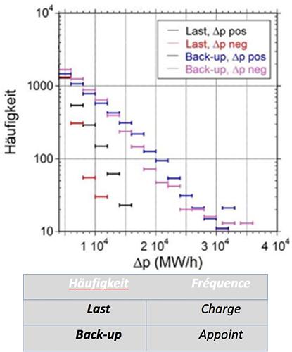 Fig. 5 : La distribution de fréquences positives et négatives pour 2012