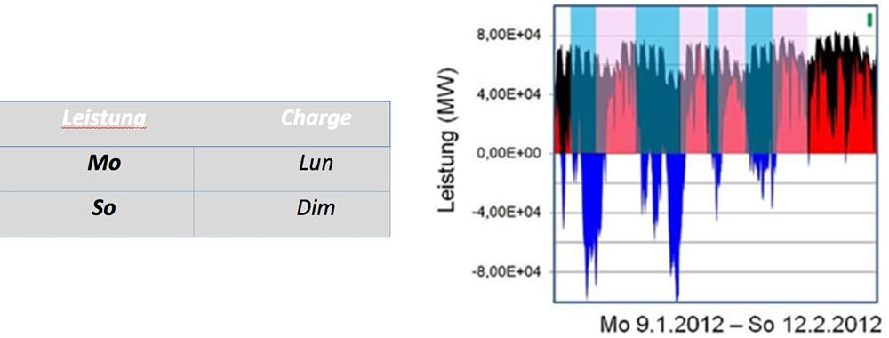 Fig. 6 : La figure montre la puissance de la charge (en noir), du système d'appoint (en rouge) et du surplus (en bleu, négatif) pour la période du 9.1 au 12/02/2012. Les bandes colorées représentent les quantités d'électricité excédentaires ou manquantes. Chaque période est marquée. En comparaison : Le rectangle vert situé en haut à droite représente la capacité de stockage des centrales à accumulation par pompage actuelles en Allemagne en puissance ('8 GW) et en durée ('6 h) par cycle de charge.