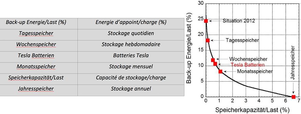Fig. 7 : L'énergie d'appoint nécessaire représentée en ordonnée sur la capacité de stockage disponible en abscisse, normalisées sur la charge. Les effets de la capacité existante en 2012 ainsi que du stockage par jour, par semaine, par mois et par an et via toutes les voitures équipées d'une batterie Tesla Model S en Allemagne sont indiqués.