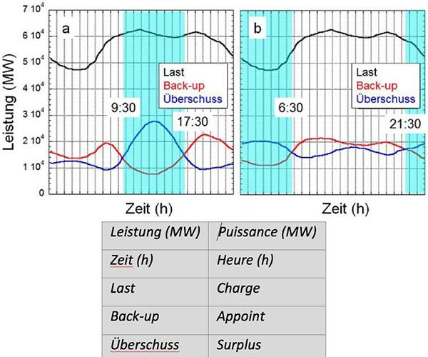 Fig. 8 : Moyennes de la courbe de charge quotidienne, du système d'appoint et du surplus dans le cas à 100 % d'un mix optimal (a) et dans le cas où l'apport photovoltaïque est remplacé par l'éolien (b).