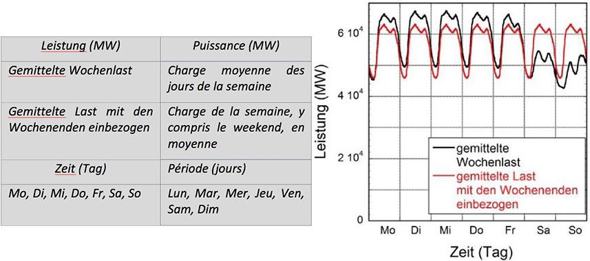 Fig. 9 : La courbe de charge des différents jours de la semaine représentée en moyenne sur l'année. La courbe rouge ne fait pas de distinction entre les jours ouvrables et les weekends. La consommation annuelle est la même dans les deux cas.