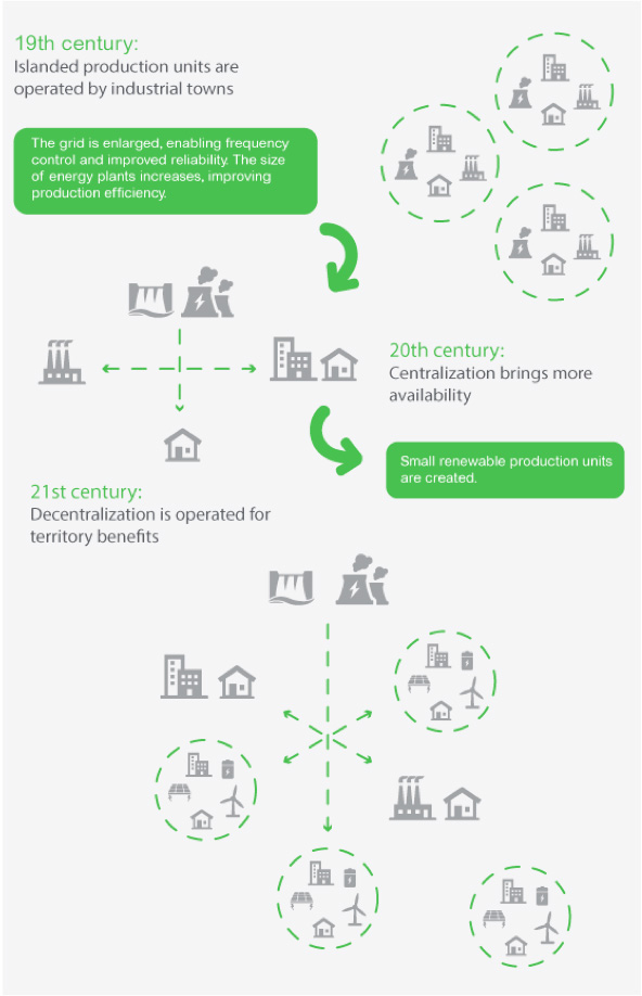 Image 3: from islanded production in the 19th century, to centralized production in the 20th century to decentralized renewable production in the 21st century