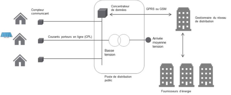 Fig. 3 : Architecture de principe d'un système de comptage communicant
