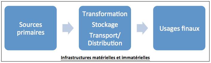 Fig. 2 : Représentation d'un système énergétique – Source: Auteurs