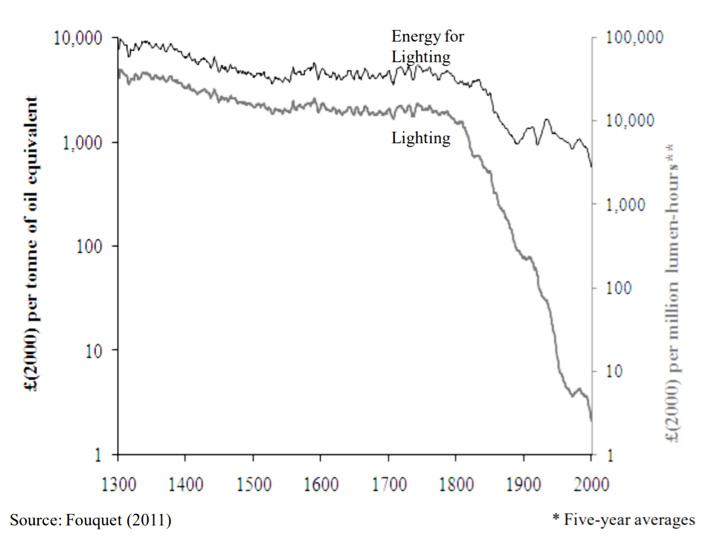 Fig. 6 :Evolution du prix de l'énergie pour l'éclairage et du prix de la lumière – Source: Fouquet 2011