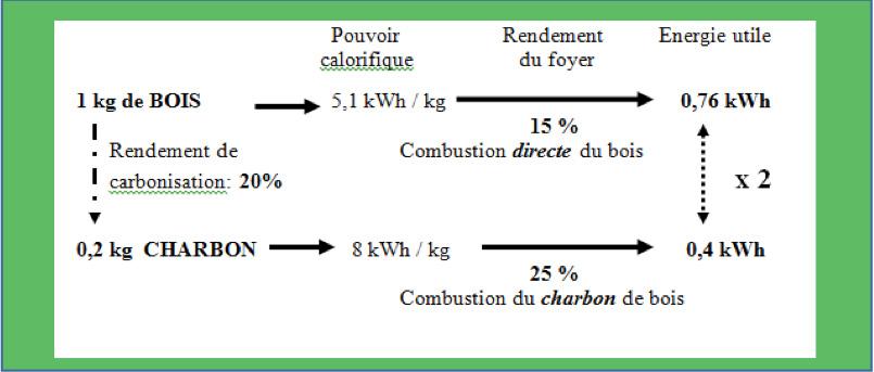 Fig 10 : Rendements de production et d'utilisation du bois de feu et du charbon de bois - Source : de Gromard Christian et Louvel Roland, La biomasse en Afrique, AFD.
