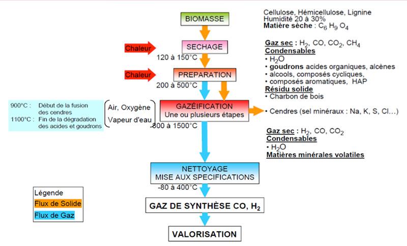 Fig. 12 : Procédé de fabrication de gaz de synthèse par gazéification - Source : Guillaume Boissonnet, CEA, Cours SEM Master, INPG 2012.