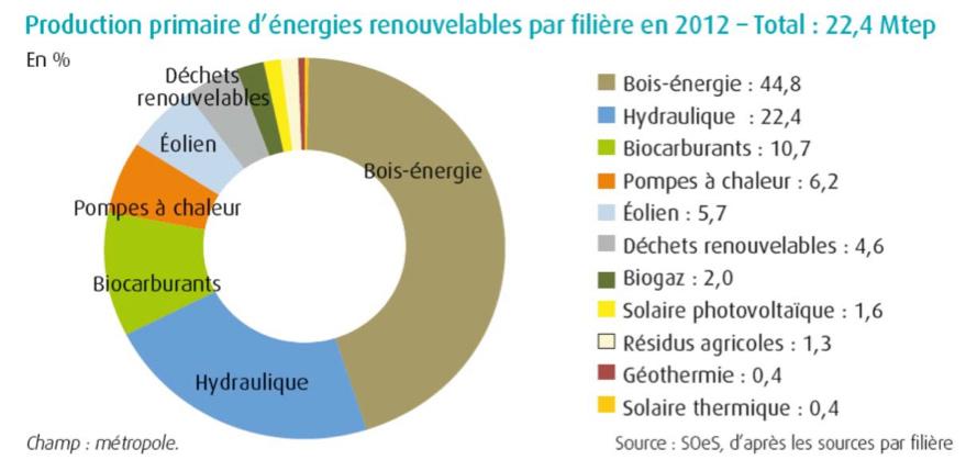 Fig. 4 : Part de la biomasse dans la production de sources renouvelables en France - Source : Rapport Sénat /Assemblée Nationale -10 Février 2016, Chiffres clé énergies renouvelables.