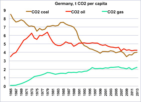 Fig. 10 : Émissions de CO2 fossile par personne en Allemagne de 1965 à 2013. La réunification a été suivie d'une réduction notable de la pollution. Source : Jean-Marc Jancovici –http://www.manicore.com/documentation/transition_allemagne.html