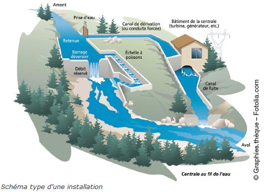 La petite hydroélectricité en France