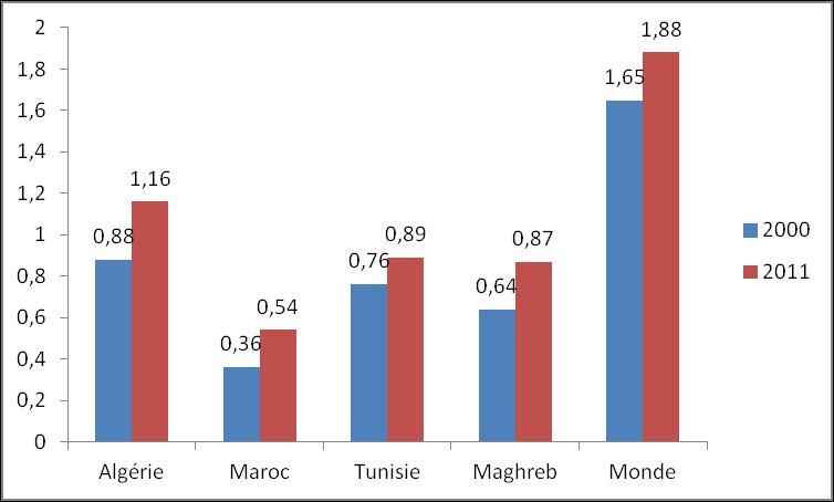 L'approvisionnement énergétique du Maghreb