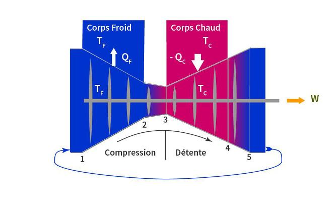 La thermodynamique : les lois