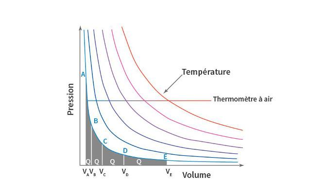 La thermodynamique : énergie et entropie