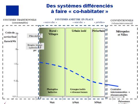 L'approvisionnement en énergie des populations d'Afrique non raccordées au réseau : solutions