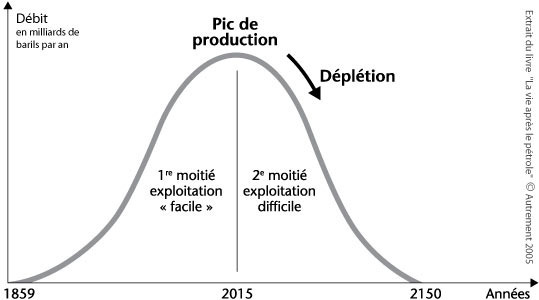 Fig 2 : Le pic pétrolier