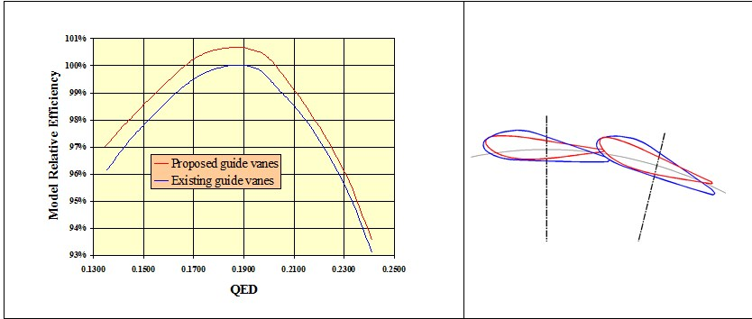 Fig. 3 : Comparison of model relative efficiency with original guide vanes and new Alstom guide vanes at rated head