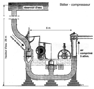 Fig. 7 : Bélier - compresseur