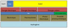 """Fig. 1: Différentes chaînes de production d'hydrogène """"vert"""""""