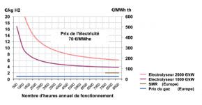 Fig. 3 : Prix de production de l'hydrogène par électrolyse. Source : France Stratégie