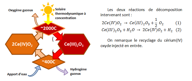 Fig. 6 : Cycle cérium-oxyde couplé à un système solaire thermodynamique à concentration. Source : USDRIVE - Hydrogen Production Team Roadmap