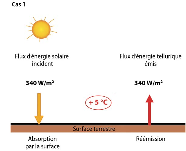 Encyclopedie energie - Climat - equilibre energetique surface terre