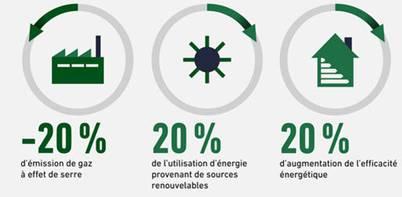 Le numérique au service d'une gestion dynamique de l'énergie