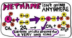 Méthane et gaz à effet de serre (GES) autres que le CO2