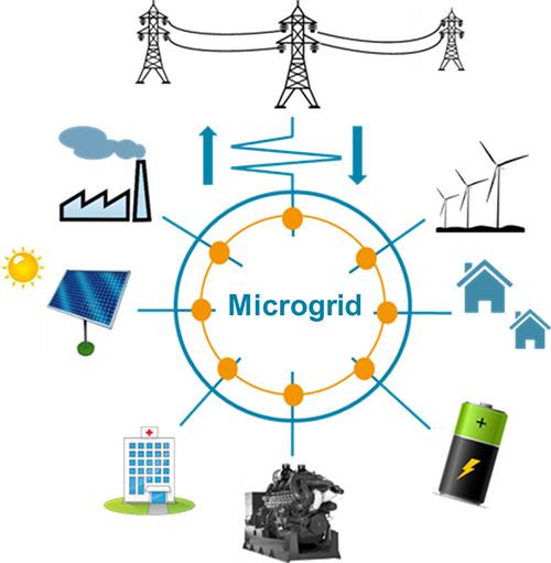 Microgrids: comment contribuent-ils à la transition énergétique ?