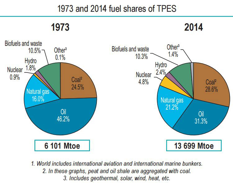 Fig. 3. Evolution de la structure du bilan énergétique mondial. La biomasse est dénommée biofuel and waste. Rappelons que les Mtoe (millions of tons of oil equivalent) sont des Mtep (millions de tonnes équivalent pétrole) - Source: OECD/IEA 2016 Key World Energy Statistics, IEA Publishing.