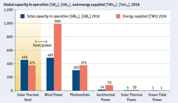 Fig. 1. Capacidade instalada global em GW térmico e GW elétrico e energia elétrica fornecida em TW pelos sistemas de aquecimento solar, eólicos, fotovoltaicos, geotermais, solar termoelétricos e eletricidade das marés. Dados de 2016 - Fonte Weis e allii, 2017.