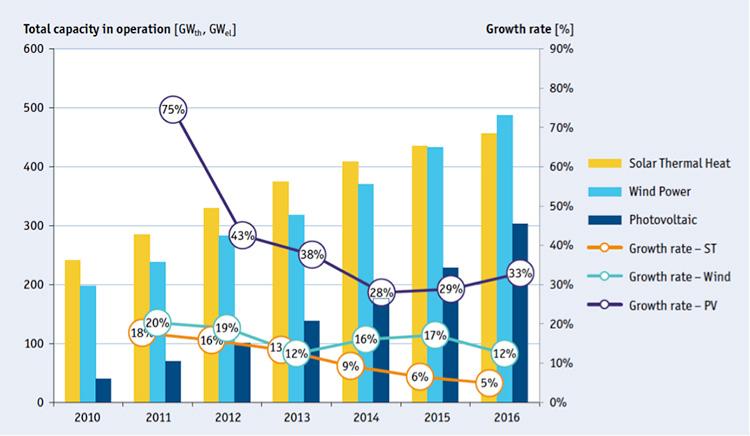 Fig. 2. Taxas de crescimento da capacidade instalada da solar térmica, eólica e fotovoltaica - Fonte Weis e allii, 2017.