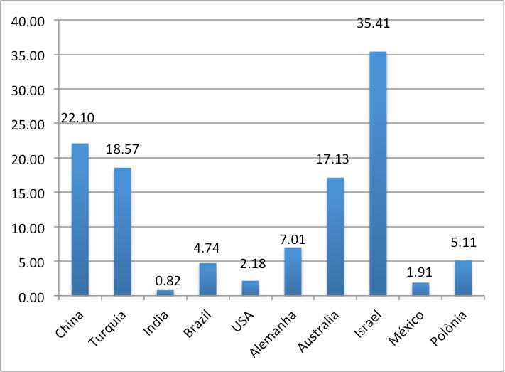 Fig. 4. Intensidade de uso da energia solar térmica nos países com maior capacidade instalada em W/hab - Fonte Weis e allii, 2017.