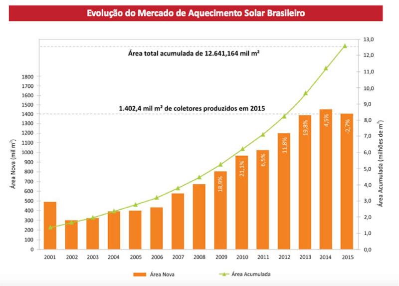 Fig. 5. Evolução do mercado de aquecimento solar no Brasil - Fonte: Revista SOLBRASIL. No. 30, 12 julho 2016. Editora ABRAVA.