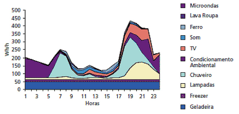 Fig. 8 Curva diária de consumo no Brasil – Fonte : Informe do PROCEL.
