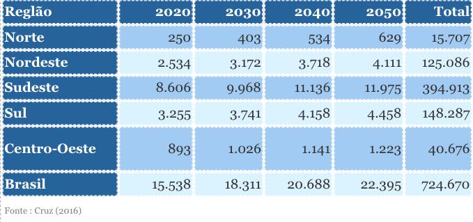 Tabela 1. Potencial econômico projetado para 2020 até 2050 em GWh/ano por região.