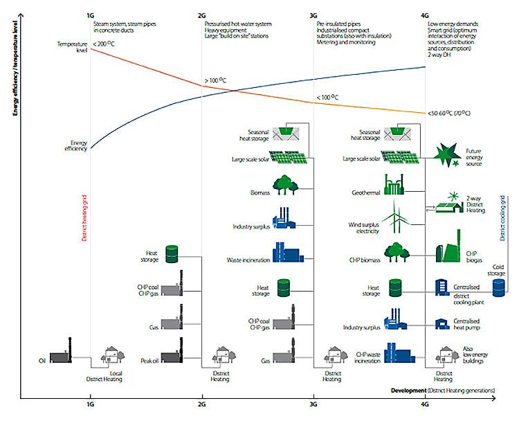 Fig.1. Les différentes générations de chauffage urbain