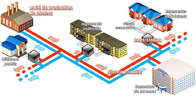 Fig. 2. Configuration d'un réseau de chauffage urbain – Source: CCIAG