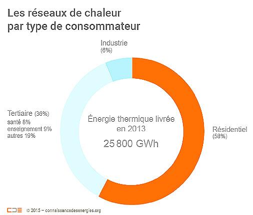 Fig. 7. Répartition de la chaleur livrée par les réseaux de chaleur en France (2013).