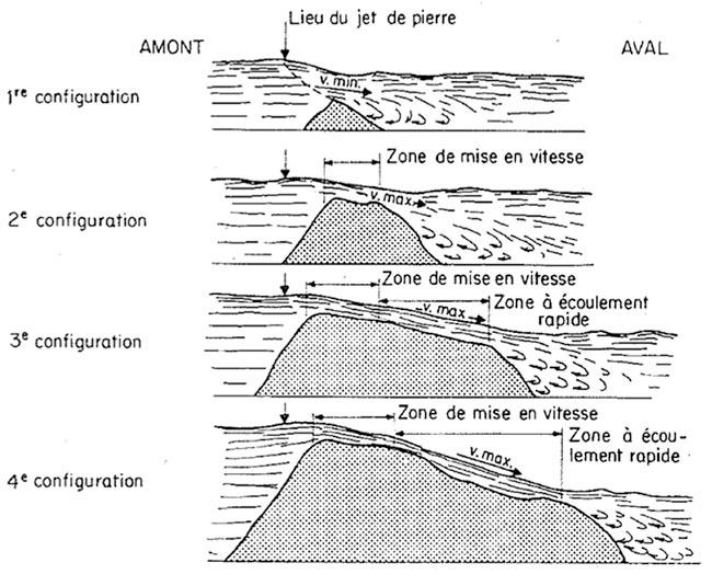 Fig. 17 : croquis des configurations de la construction du massif de coupure. P. Bayard (1964). Fermetures fluviales sur le Rhône – Source: La Houille Blanche n° 4/1964