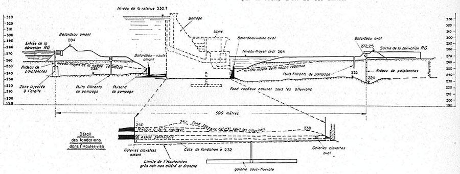 Fig. 19 : Profil en long de la fouille. On note en particulier les deux batardeaux en enrochements, les deux batardeaux voûtes, la galerie sous-fluviale – Source: La Houille Blanche numéro hors-série Génissiat
