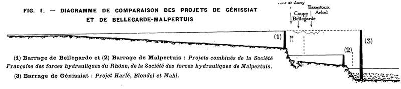 Fig. 4 : Comparaison des projets Bellegarde-Malpertuis et Génissiat - Source: La Houille Blanche Juin 1912