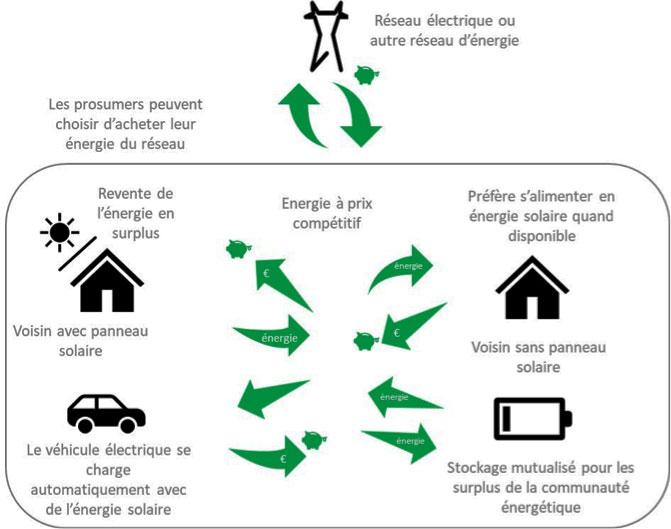 Fig. 1 : Schéma de principe d'une communauté locale d'énergie