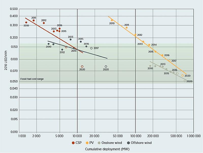 Fig. 2: Évolution du LCOE de l'énergie solaire (entre autres énergies) – Source: IRENA