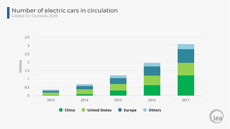 Fig. 3 : Nombre de véhicules électriques en circulation - Source: IEA