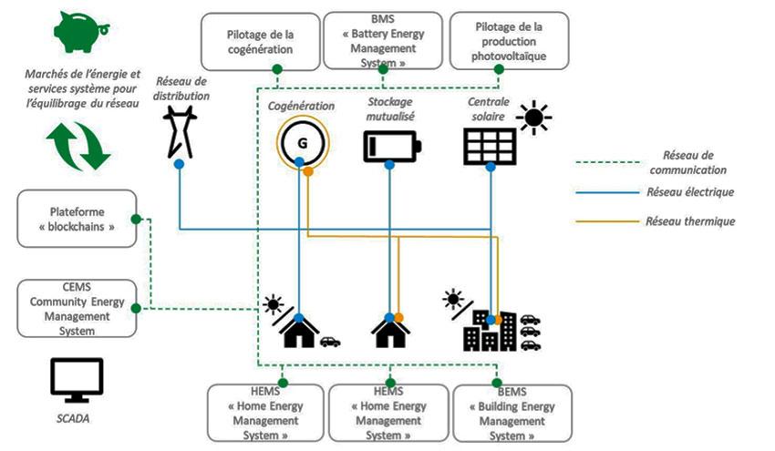 Fig. 8: Architecture d'une communauté d'énergie