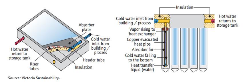 Fig. 1 et 2 : Schéma des capteurs plans et des capteurs sous vide
