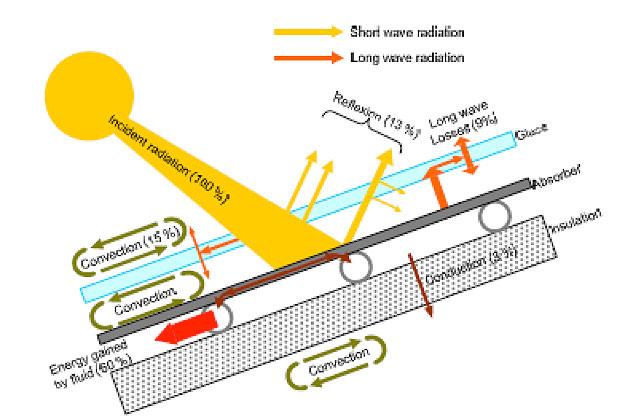 Fig. 3 : Schéma de fonctionnement d'un capteur plan utilisant l'effet de serre explicitant les divers flux énergétiques