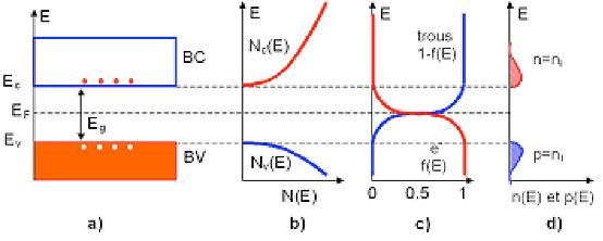 Fig. 4 : Physique des semi-conducteurs - Source : optique-ingénieur.org